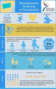 Cover Image: Developmental Screening in Pennsylvania Infographic – 2016