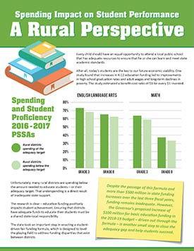 Spending Impact - Rural