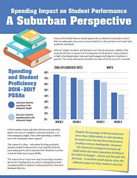 Spending Impact - Suburban