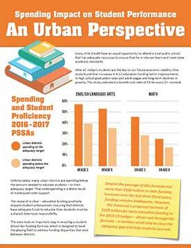 Spending Impact - Urban